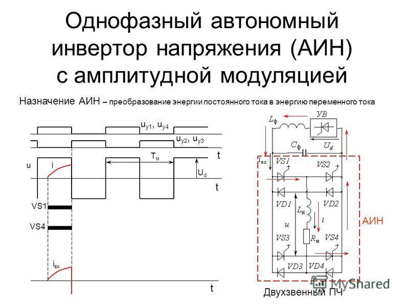 i вх UdUd iu Однофазный автономный инвертор напряжения (АИН) с амплитудной модуляцией Назначение АИН – преобразование энергии постоянного тока в энергию переменного тока Двухзвенный ПЧ u у 1, u у 4 u у 2, u у 3 t t t VS1 VS4 АИН TмTм