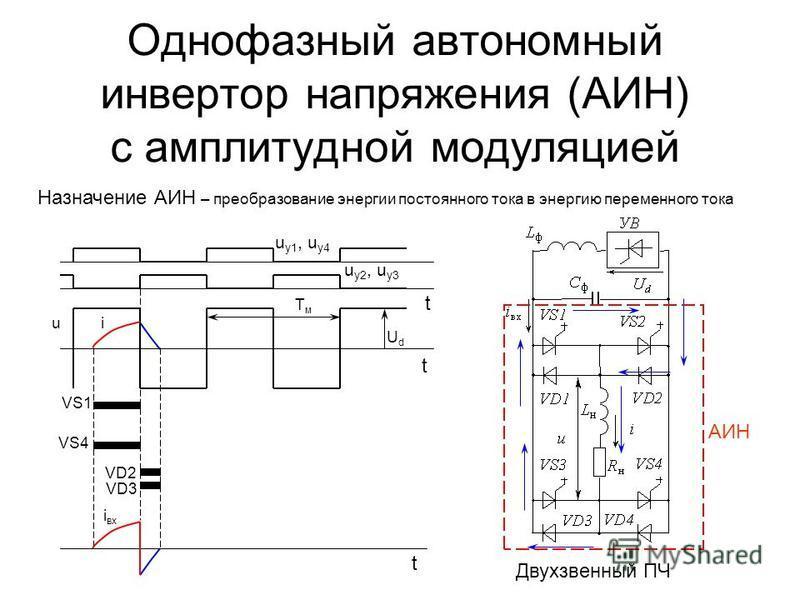 i в xxi Однофазный автономный инвертор напряжения (АИН) с амплитудной модуляцией VD2 VD3 Назначение АИН – преобразование энергии постоянного тока в энергию переменного тока Двухзвенный ПЧ АИН UdUd u u у 1, u у 4 u у 2, u у 3 t t t VS1 VS4 TмTм