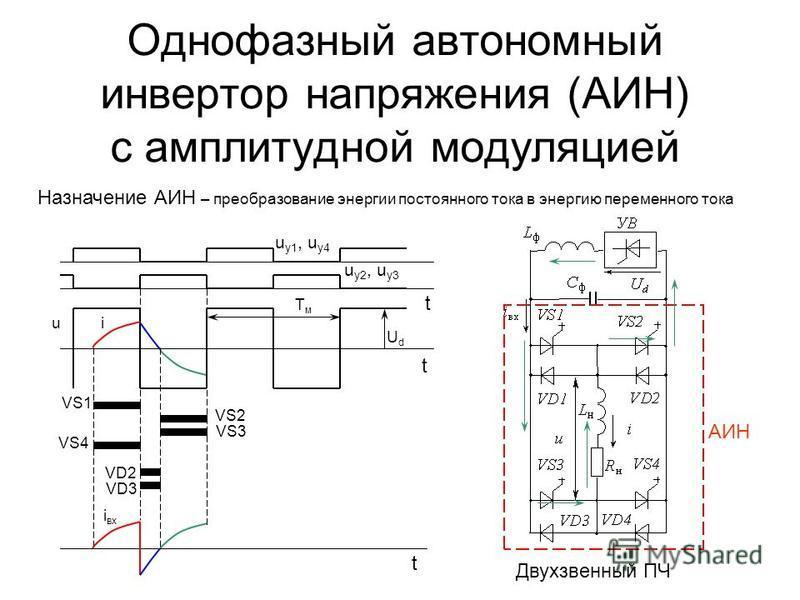 Однофазный автономный инвертор напряжения (АИН) с амплитудной модуляцией Назначение АИН – преобразование энергии постоянного тока в энергию переменного тока Двухзвенный ПЧ АИН i вх UdUd iu u у 1, u у 4 u у 2, u у 3 t t t VS1 VS4 VD2 VD3 TмTм VS2 VS3