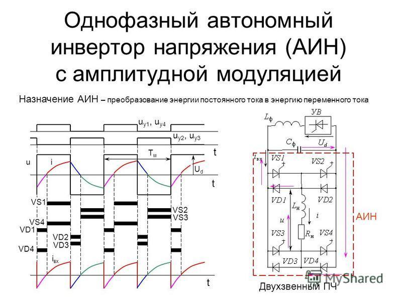 i в xxi Однофазный автономный инвертор напряжения (АИН) с амплитудной модуляцией VD1 VD4 u u у 1, u у 4 UdUd Назначение АИН – преобразование энергии постоянного тока в энергию переменного тока Двухзвенный ПЧ u у 2, u у 3 t t t VS1 VS2 VS3 VS4 VD2 VD3