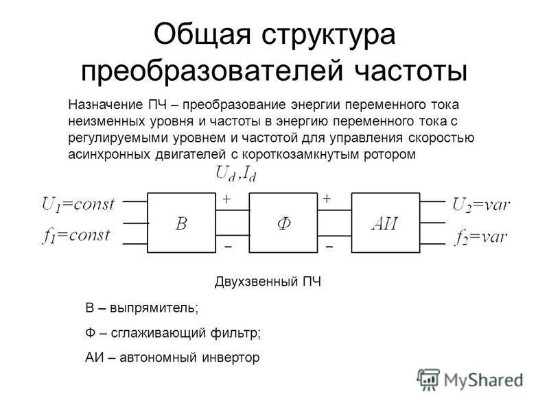 Общая структура преобразователей частоты В – выпрямитель; Ф – сглаживающий фильтр; АИ – автономный инвертор Назначение ПЧ – преобразование энергии переменного тока неизменных уровня и частоты в энергию переменного тока с регулируемыми уровнем и часто