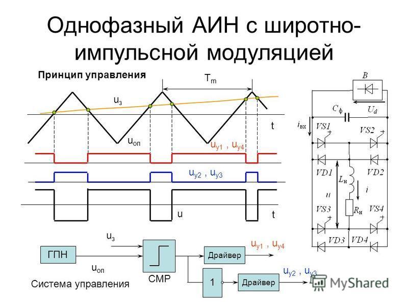 Однофазный АИН с широтно- импульсной модуляцией Принцип управления из u оп u у 2, u у 3 u у 1, u у 4 u t t TmTm ГПН CMP 1 u оп из u у 1, u у 4 u у 2, u у 3 Система управления Драйвер