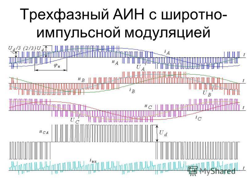 Трехфазный АИН с широтно- импульсной модуляцией