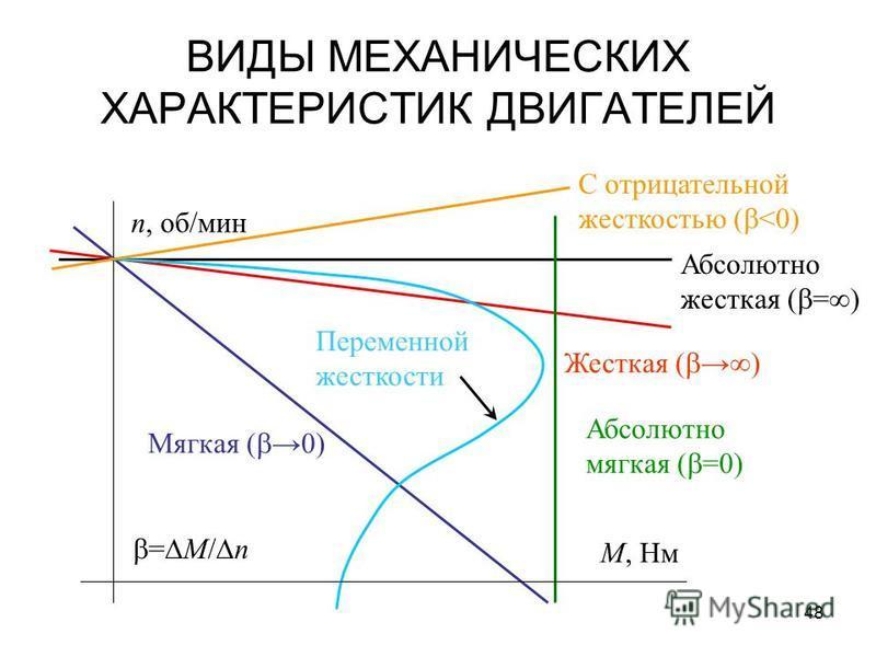 48 ВИДЫ МЕХАНИЧЕСКИХ ХАРАКТЕРИСТИК ДВИГАТЕЛЕЙ = M/ n Абсолютно мягкая ( =0) Абсолютно жесткая ( =) Жесткая ( ) Мягкая ( 0) n, об/мин М, Нм Переменной жесткости С отрицательной жесткостью ( <0)