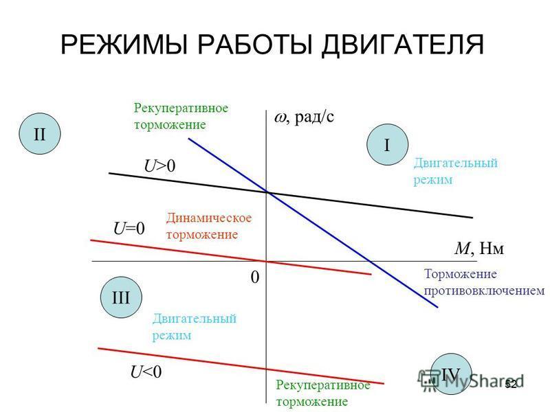 52 РЕЖИМЫ РАБОТЫ ДВИГАТЕЛЯ, рад/с М, Нм 0 U>0 U<0 U=0 I II III IV Двигательный режим Рекуперативное торможение Динамическое торможение Торможение противовключением Двигательный режим