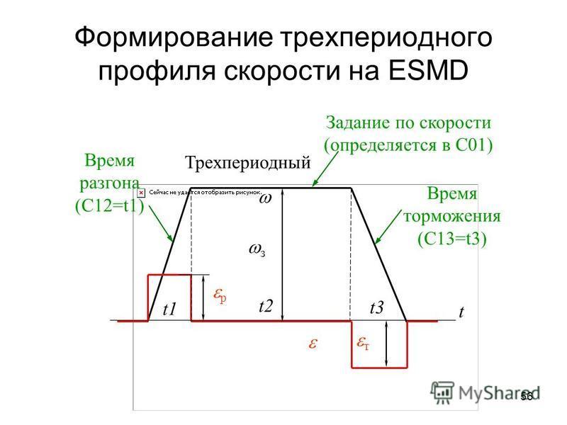 56 Формирование трехпериодного профиля скорости на ESMD t Трехпериодный Время торможения (С13=t3) т р з t1 t2 t3 Время разгона (С12=t1) Задание по скорости (определяется в С01)