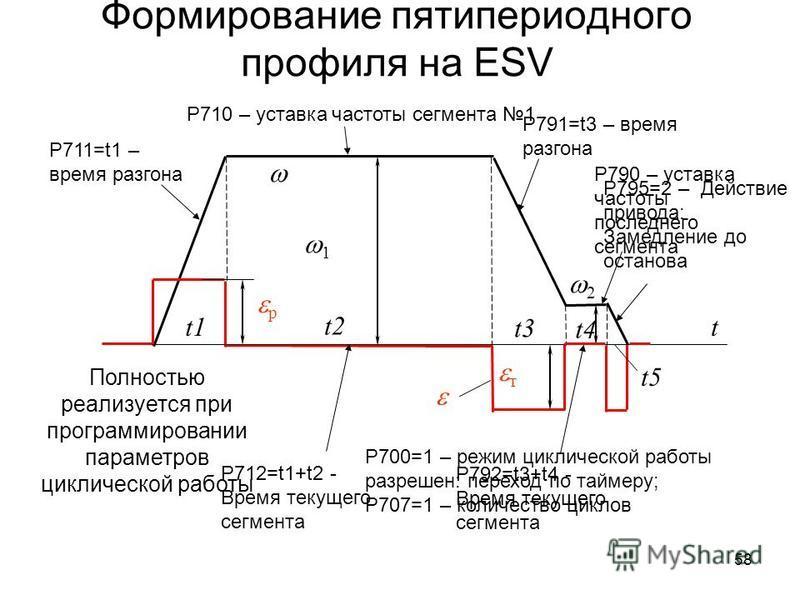 58 Формирование пятипериодного профиля на ESV t т р 1 2 Полностью реализуется при программировании параметров циклической работы Р700=1 – режим циклической работы разрешен: переход по таймеру; Р707=1 – количество циклов P710 – уставка частоты сегмент