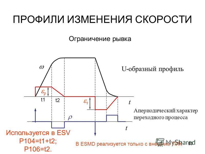 59 ПРОФИЛИ ИЗМЕНЕНИЯ СКОРОСТИ р Ограничение рывка т t t U-образный профиль Апериодический характер переходного процесса Используется в ESV P104=t1+t2; P106=t2. t2 t1 В ESMD реализуется только с внешним ПЛК