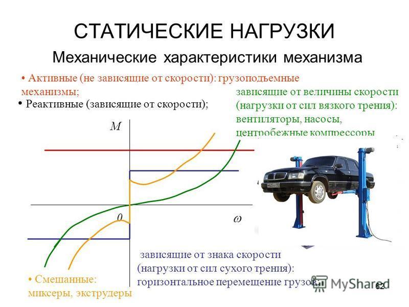 62 СТАТИЧЕСКИЕ НАГРУЗКИ Механические характеристики механизма Активные (не зависящие от скорости): грузоподъемные механизмы; Реактивные (зависящие от скорости); зависящие от величины скорости (нагрузки от сил вязкого трения): вентиляторы, насосы, цен