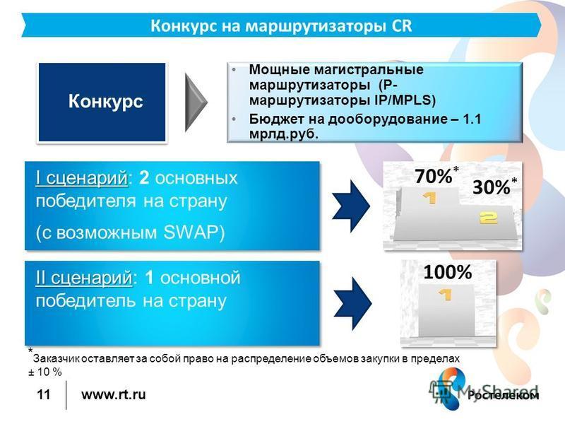 www.rt.ru 11 Конкурс на маршрутизаторы CR Конкурс Мощные магистральные маршрутизаторы (P- маршрутизаторы IP/MPLS) Бюджет на дооборудование – 1.1 млрд.руб. I сценарий I сценарий: 2 основных победителя на страну (с возможным SWAP) I сценарий I сценарий
