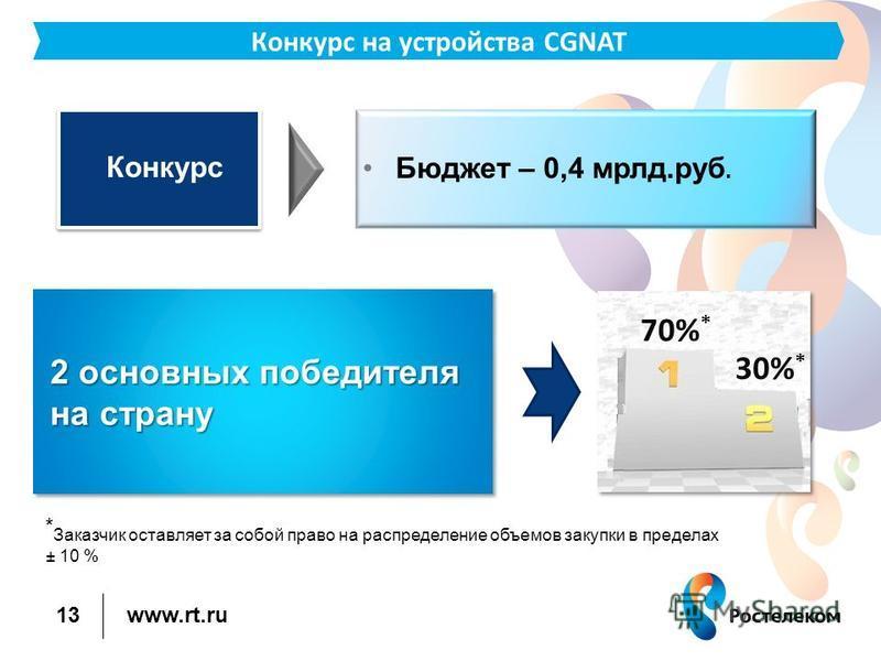 www.rt.ru 13 Конкурс на устройства CGNAT Конкурс Бюджет – 0,4 млрд.руб. 2 основных победителя на страну 70% * 30% * * Заказчик оставляет за собой право на распределение объемов закупки в пределах ± 10 %