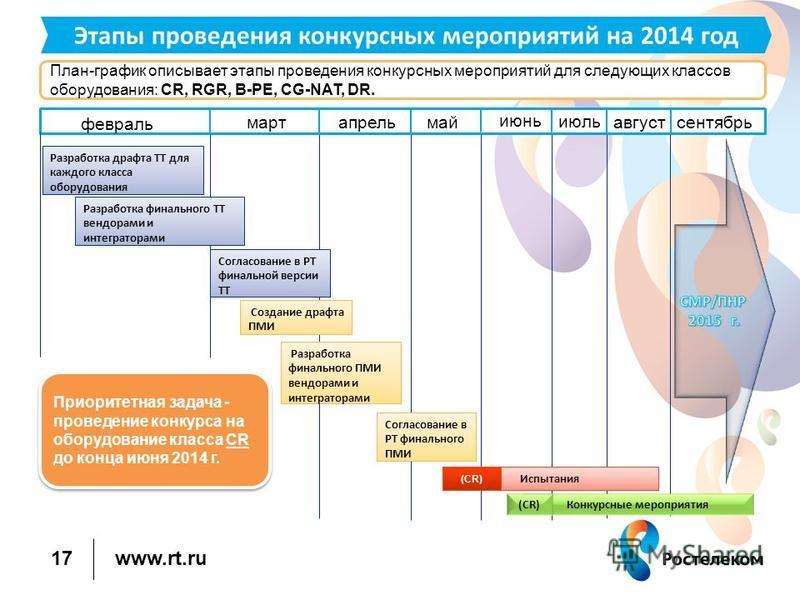 www.rt.ru План-график описывает этапы проведения конкурсных мероприятий для следующих классов оборудования: CR, RGR, B-PE, CG-NAT, DR. 17 Этапы проведения конкурсных мероприятий на 2014 год июнь июль август февраль март апрель май сентябрь Разработка