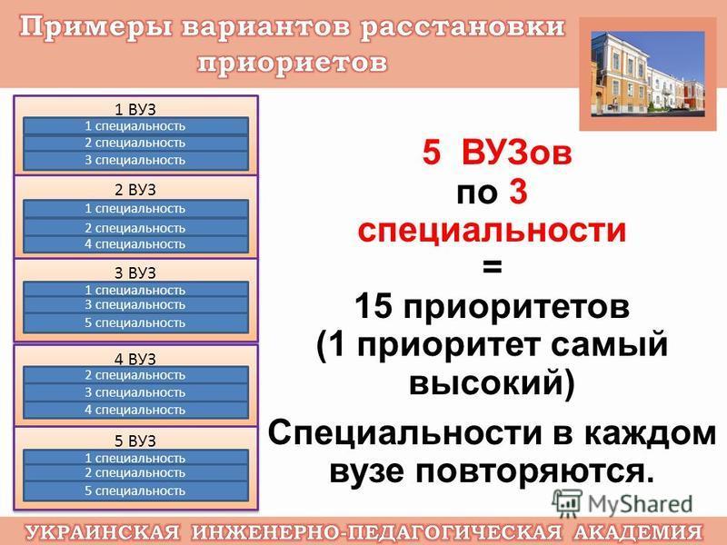 5 ВУЗов по 3 специальности = 15 приоритетов (1 приоритет самый высокий) Специальности в каждом вузе повторяются. 1 ВУЗ 1 специальность 2 специальность 3 специальность 2 ВУЗ 1 специальность 2 специальность 4 специальность 3 ВУЗ 1 специальность 3 специ