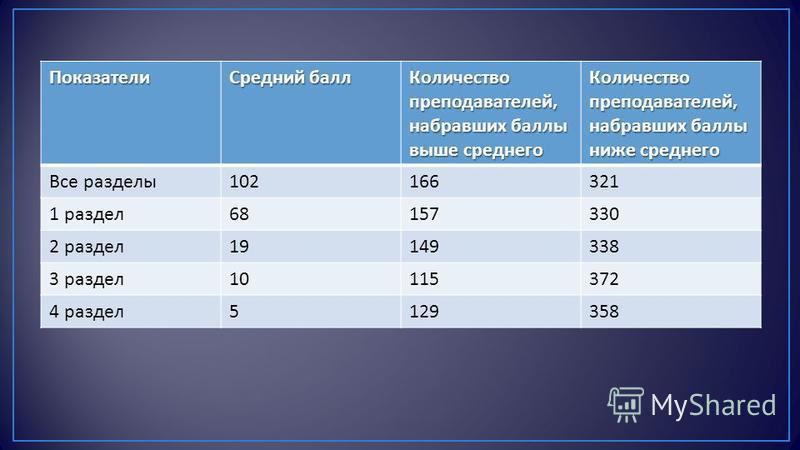 Показатели Средний балл Количество преподавателей, набравших баллы выше среднего Количество преподавателей, набравших баллы ниже среднего Все разделы 102166321 1 раздел 68157330 2 раздел 19149338 3 раздел 10115372 4 раздел 5129358