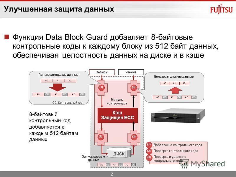 Улучшенная защита данных Функция Data Block Guard добавляет 8-байтовые контрольные коды к каждому блоку из 512 байт данных, обеспечивая целостность данных на диске и в кэше Модуль контроллера Кэш Защищен ECC A0A1A2CC Запись Чтение Добавление контроль
