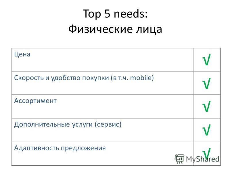 Top 5 needs: Физические лица Цена Скорость и удобство покупки (в т.ч. mobile) Ассортимент Дополнительные услуги (сервис) Адаптивность предложения