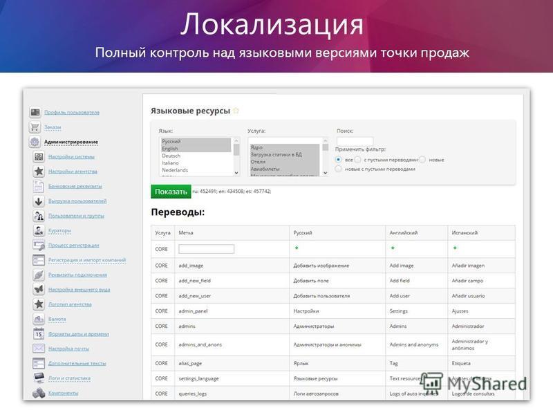 Точкип родаж Локализация Полный контроль над языковыми версиями точки продаж