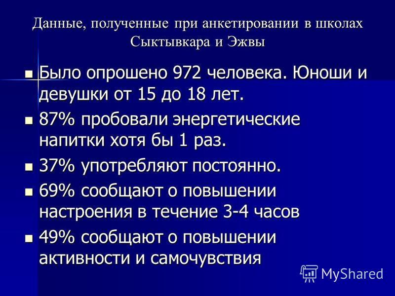 Данные, полученные при анкетировании в школах Сыктывкара и Эжвы Было опрошено 972 человека. Юноши и девушки от 15 до 18 лет. Было опрошено 972 человека. Юноши и девушки от 15 до 18 лет. 87% пробовали энергетические напитки хотя бы 1 раз. 87% пробовал