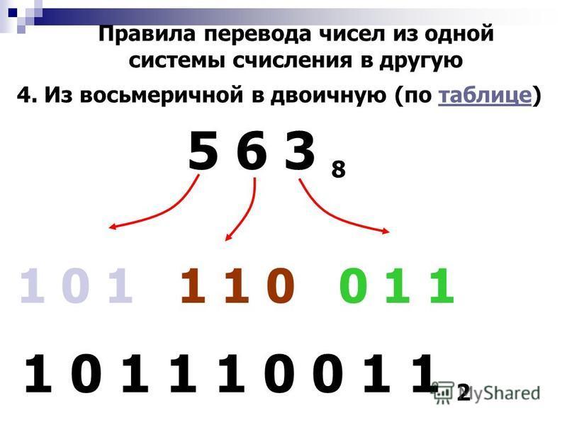 Правила перевода чисел из одной системы счисления в другую 3. Из двоичной в восьмеричную (по таблице) 1 0 1 0 0 0 1 1 2 2 43 243 8