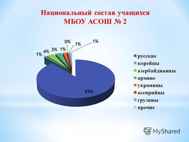Национальный состав учащихся МБОУ АСОШ 2