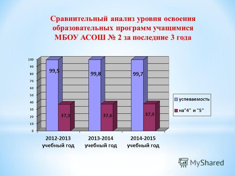 Сравнительный анализ уровня освоения образовательных программ учащимися МБОУ АСОШ 2 за последние 3 года