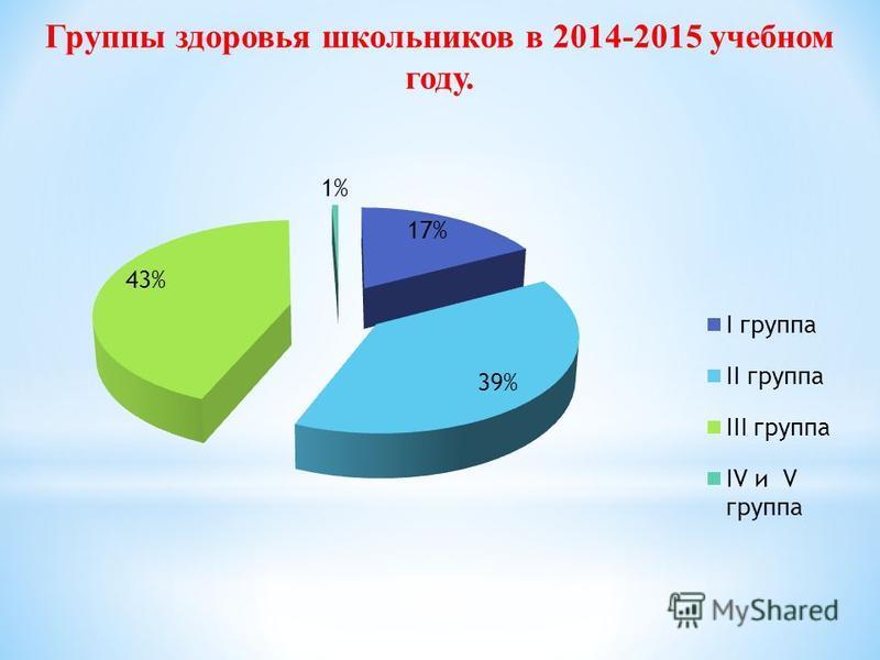 Группы здоровья школьников в 2014-2015 учебном году.