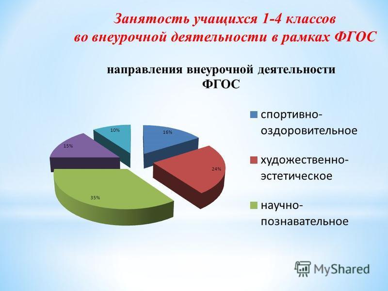 Занятость учащихся 1-4 классов во внеурочной деятельности в рамках ФГОС