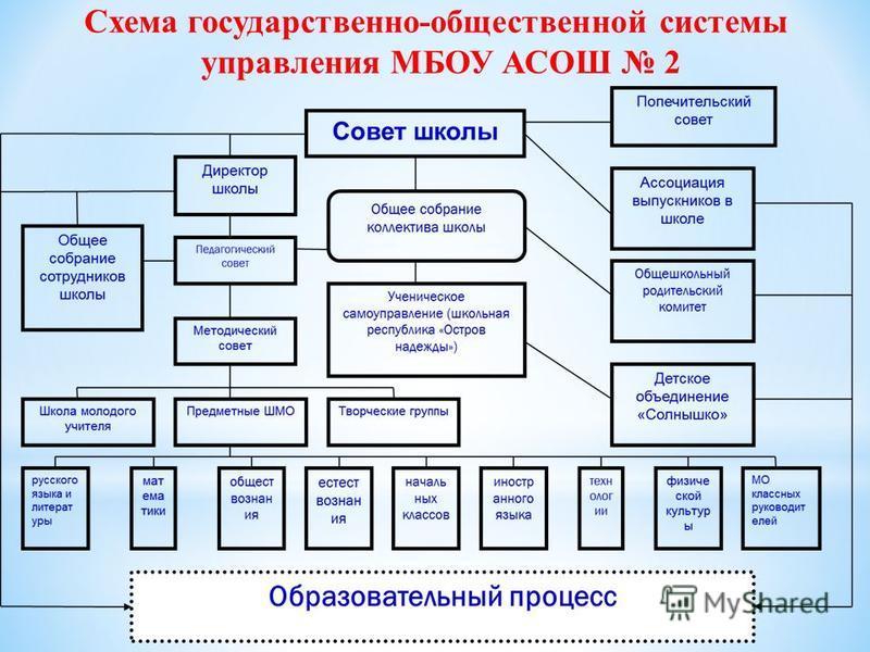Схема государственно-общественной системы управления МБОУ АСОШ 2