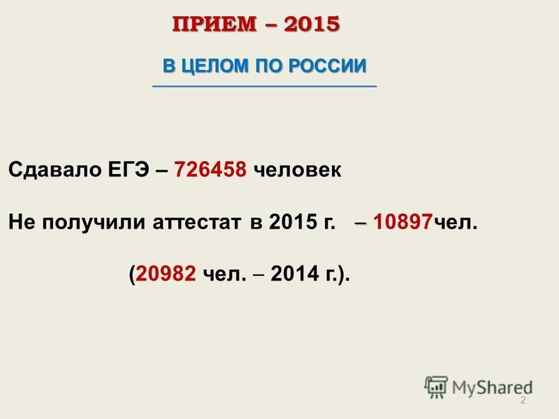 2 В ЦЕЛОМ ПО РОССИИ Сдавало ЕГЭ – 726458 человек Не получили аттестат в 2015 г. 10897 чел. (20982 чел. 2014 г.). ПРИЕМ – 2015