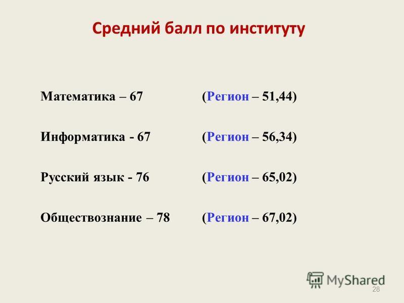 28 Средний балл по институту Математика – 67(Регион – 51,44) Информатика - 67 (Регион – 56,34) Русский язык - 76 (Регион – 65,02) Обществознание – 78 (Регион – 67,02)