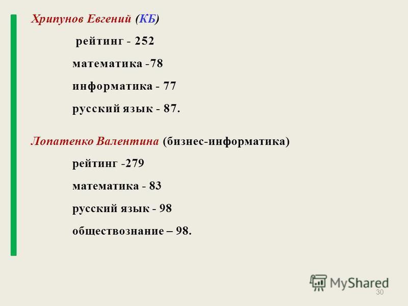 30 Хрипунов Евгений (КБ) рейтинг - 252 математика -78 информатика - 77 русский язык - 87. Лопатенко Валентина (бизнес-информатика) рейтинг -279 математика - 83 русский язык - 98 обществознание – 98.