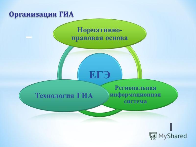 Организация ГИА ЕГЭ Нормативно- правовая основа Региональная информационная система Технология ГИА
