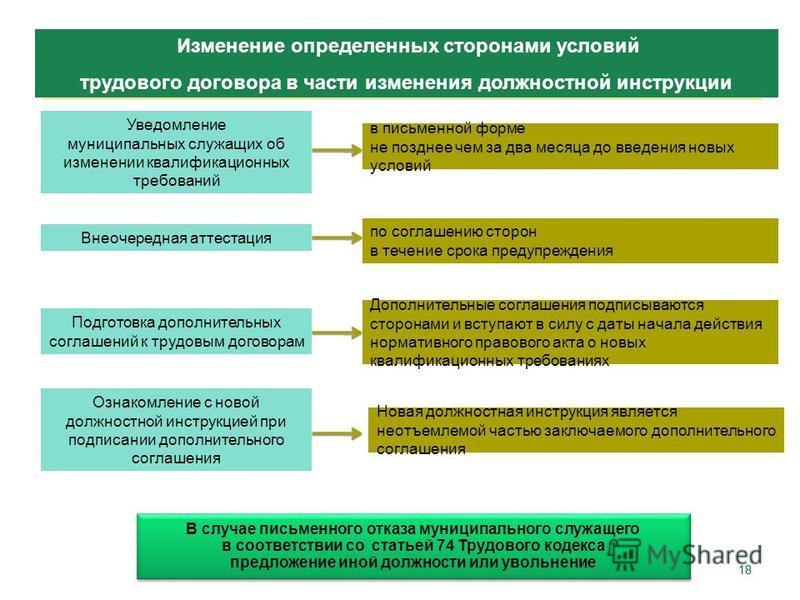 Срок заключения трудового договора муниципального служащего