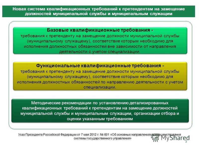 3 Новая система квалификационных требований к претендентам на замещение должностей муниципальной службы и муниципальным служащим Функциональные квалификационные требования - требования к претенденту на замещение должности муниципальной службы (муници
