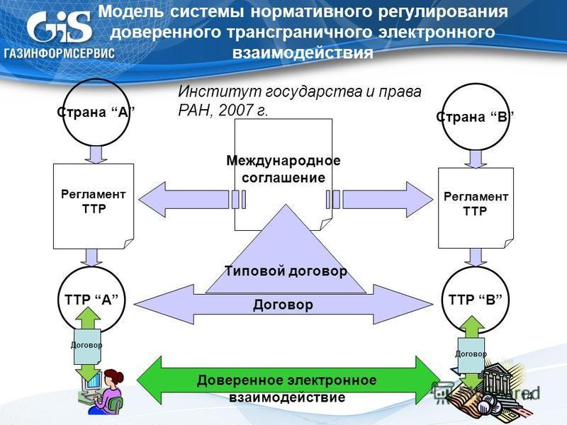 Модель системы нормативного регулирования доверенного трансграничного электронного взаимодействия 14 Страна A Страна B Международное соглашение Типовой договор Договор Регламент TTP Регламент TTP TTP A TTP B Институт государства и права РАН, 2007 г.