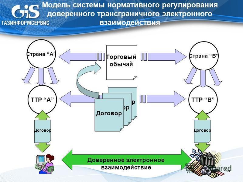 Модель системы нормативного регулирования доверенного трансграничного электронного взаимодействия 15 Страна A Страна B TTP A Торговый обычай Договор Доверенное электронное взаимодействие Договор TTP B Договор