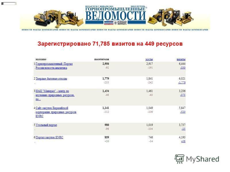названиепосетителихостывизиты 1. 1. Горнопромышленный Портал России:новости,аналитика 2,956 -92 2,917 -191 6,444 -330 -330 2. 2. Твердые бытовые отходы 1,779 -233 1,841 -242 6,021 -1,778 -1,778 3. 3. ИАЦ