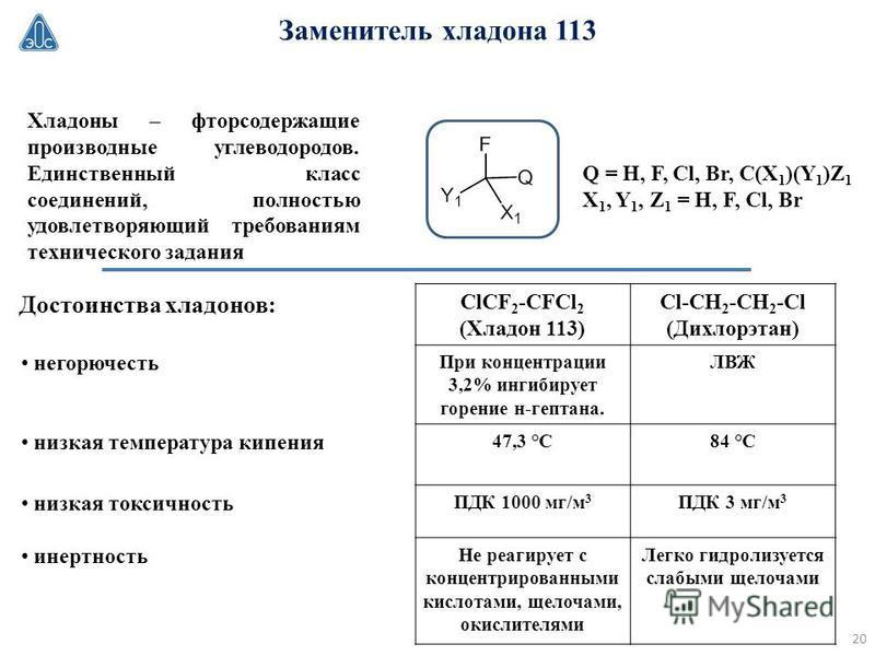 Заменитель хладона 113 Хладоны – фторсодержащие производные углеводородов. Единственный класс соединений, полностью удовлетворяющий требованиям технического задания Q = H, F, Cl, Br, C(X 1 )(Y 1 )Z 1 X 1, Y 1, Z 1 = H, F, Cl, Br ClCF 2 -CFCl 2 (Хладо