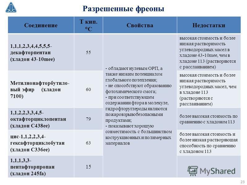 Разрешенные фреоны Соединение Т кип. °С Свойства Недостатки 1,1,1,2,3,4,4,5,5,5- декафторпентан (хладон 43-10mee) 55 - обладают нулевым ОРП, а также низким потенциалом глобального потепления; - не способствуют образованию фотохимического смога; - при