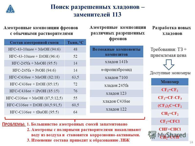 Поиск разрешенных хладонов – заменителей 113 Азеотропные композиции фреонов с обычными растворителями Cостав азеотропной смеси Ткип, °С HFC-43-10mee + MeOH (94:6)48 HFC-43-10mee + EtOH (96:4)52 HFC-245fa + MeOH (95:5)14 HFC-245fa + PrOH (94:6)14 HFC-