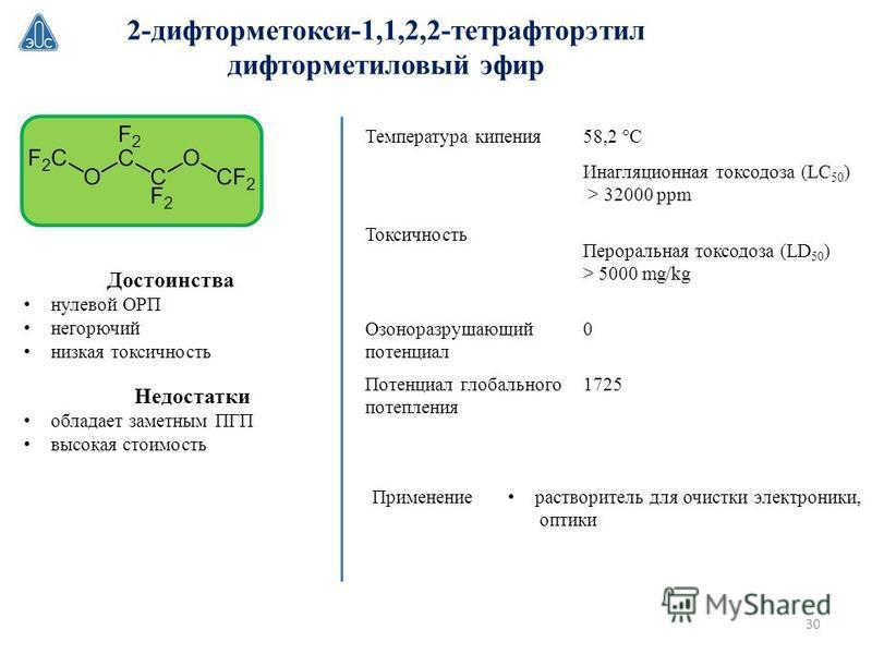 Температура кипения 58,2 °С Токсичность Инагляционная токсодоза (LC 50 ) > 32000 ppm Пероральная токсодоза (LD 50 ) > 5000 mg/kg Озоноразрушающий потенциал 0 Потенциал глобального потепления 1725 2-дифторметокси-1,1,2,2-тетрафторэтил дифторметиловый