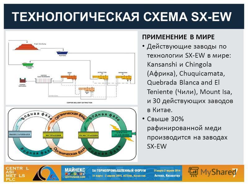 7 ТЕХНОЛОГИЧЕСКАЯ СХЕМА SX-EW ПРИМЕНЕНИЕ В МИРЕ Действующие заводы по технологии SX-EW в мире: Kansanshi и Chingola (Африка), Chuquicamata, Quebrada Blanca and El Teniente (Чили), Mount Isa, и 30 действующих заводов в Китае. Свыше 30% рафинированной