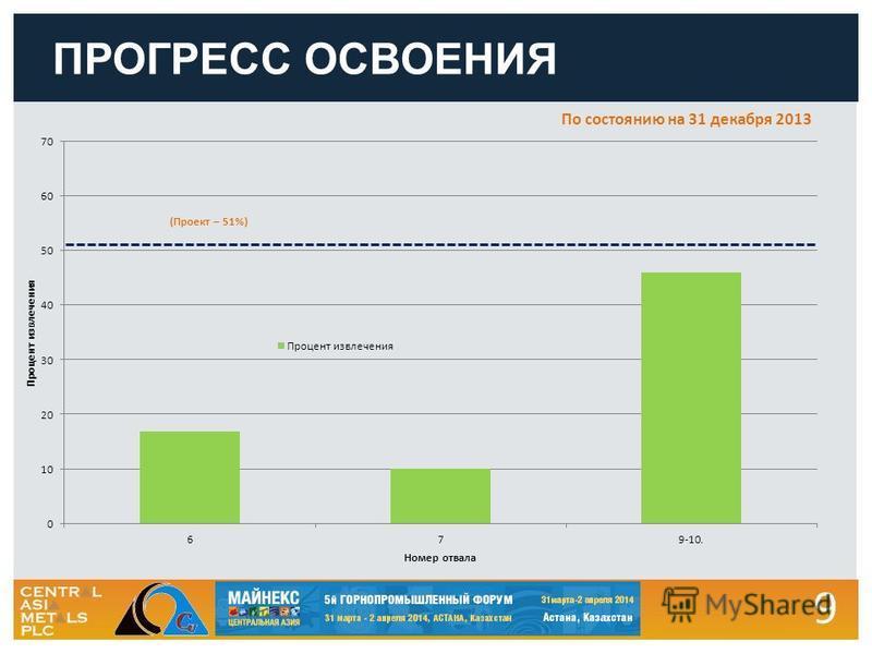 9 ПРОГРЕСС ОСВОЕНИЯ (Проект – 51%) По состоянию на 31 декабря 2013