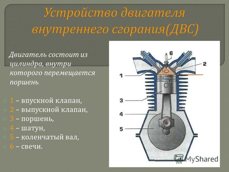 Устройство двигателя внутреннего сгорания ( ДВС ) Двигатель состоит из цилиндра, внутри которого перемещается поршень 1 – впускной клапан, 2 – выпускной клапан, 3 – поршень, 4 – шатун, 5 – коленчатый вал, 6 – свечи.