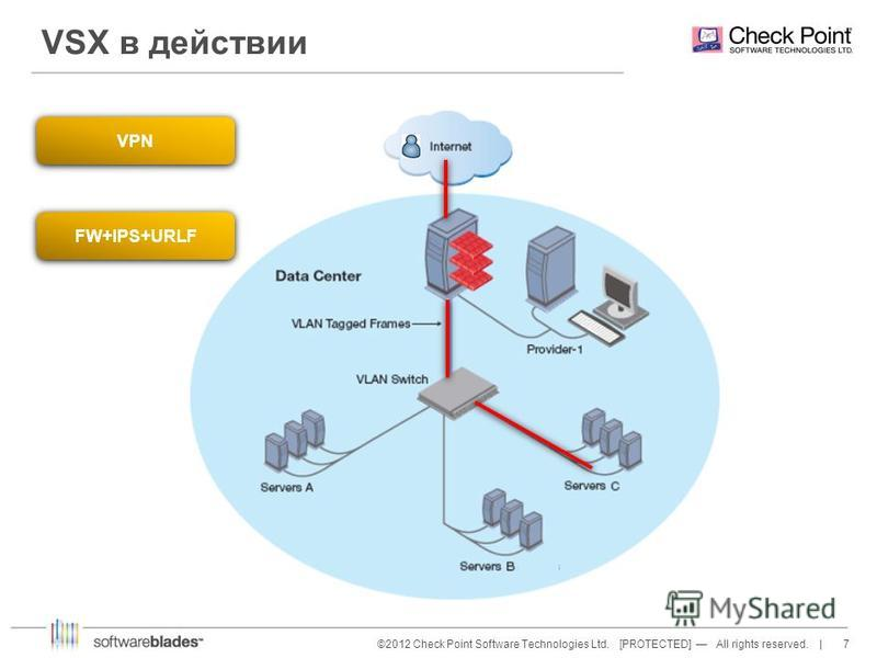 7©2012 Check Point Software Technologies Ltd. [PROTECTED] All rights reserved. | VSX в действии VPN FW+IPS+URLF