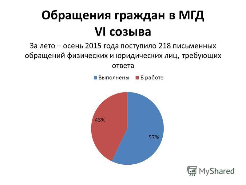 Обращения граждан в МГД VI созыва За лето – осень 2015 года поступило 218 письменных обращений физических и юридических лиц, требующих ответа