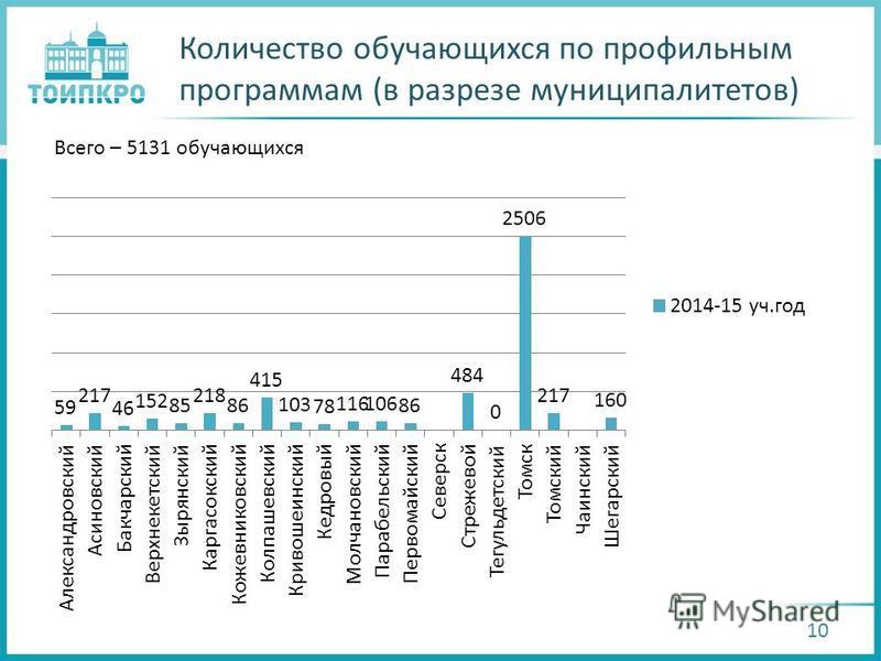 Количество обучающихся по профильным программам (в разрезе муниципалитетов) 10 Всего – 5131 обучающихся
