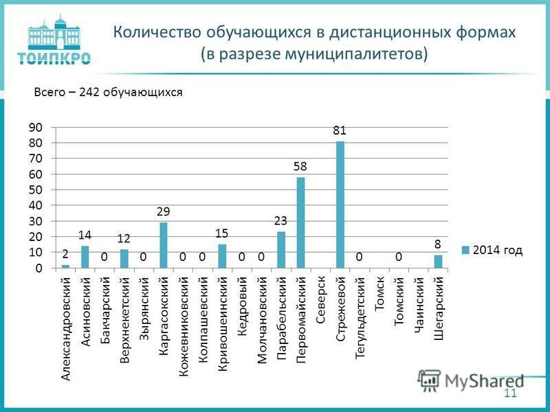 Количество обучающихся в дистанционных формах (в разрезе муниципалитетов) 11 Всего – 242 обучающихся