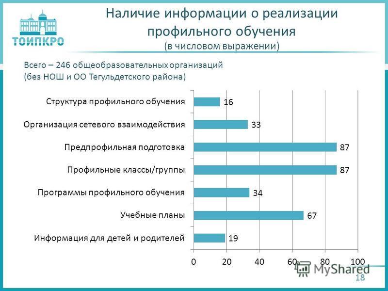 Наличие информации о реализации профильного обучения (в числовом выражении) 18 Всего – 246 общеобразовательных организаций (без НОШ и ОО Тегульдетского района)