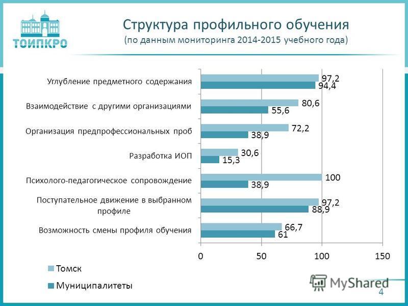 4 Структура профильного обучения (по данным мониторинга 2014-2015 учебного года)